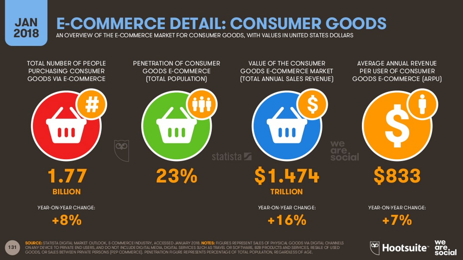 Digital 2018 ecommerce
