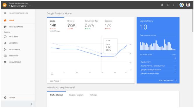 Google Analytics Data Driven Analysis