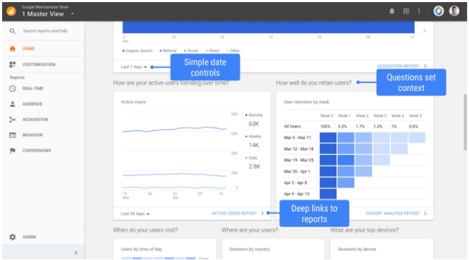 Google Analytics Data Visualization