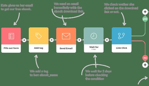 Programmi per fare marketing automation
