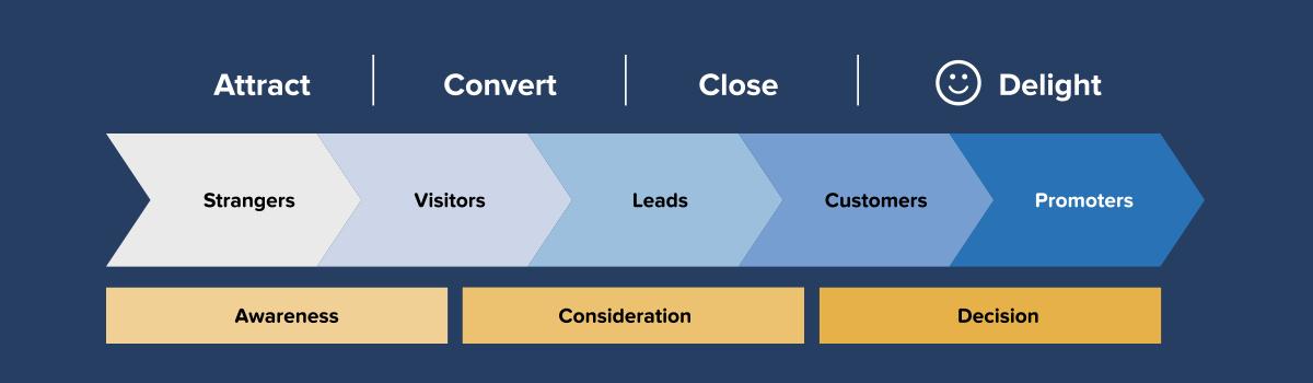 Guida Inbound Marketing Lifecycle