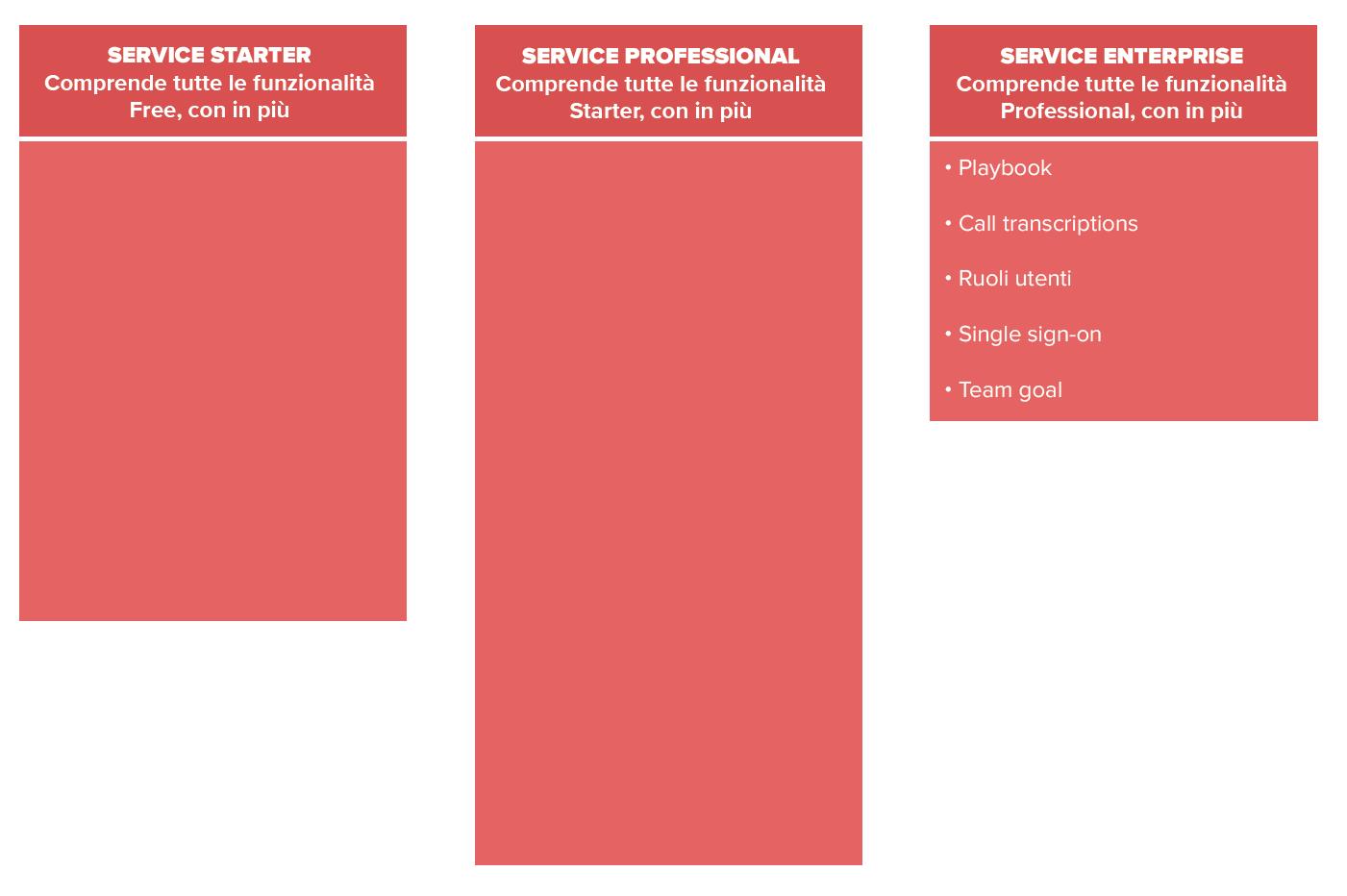tabella_articolo_Service_hub_desk