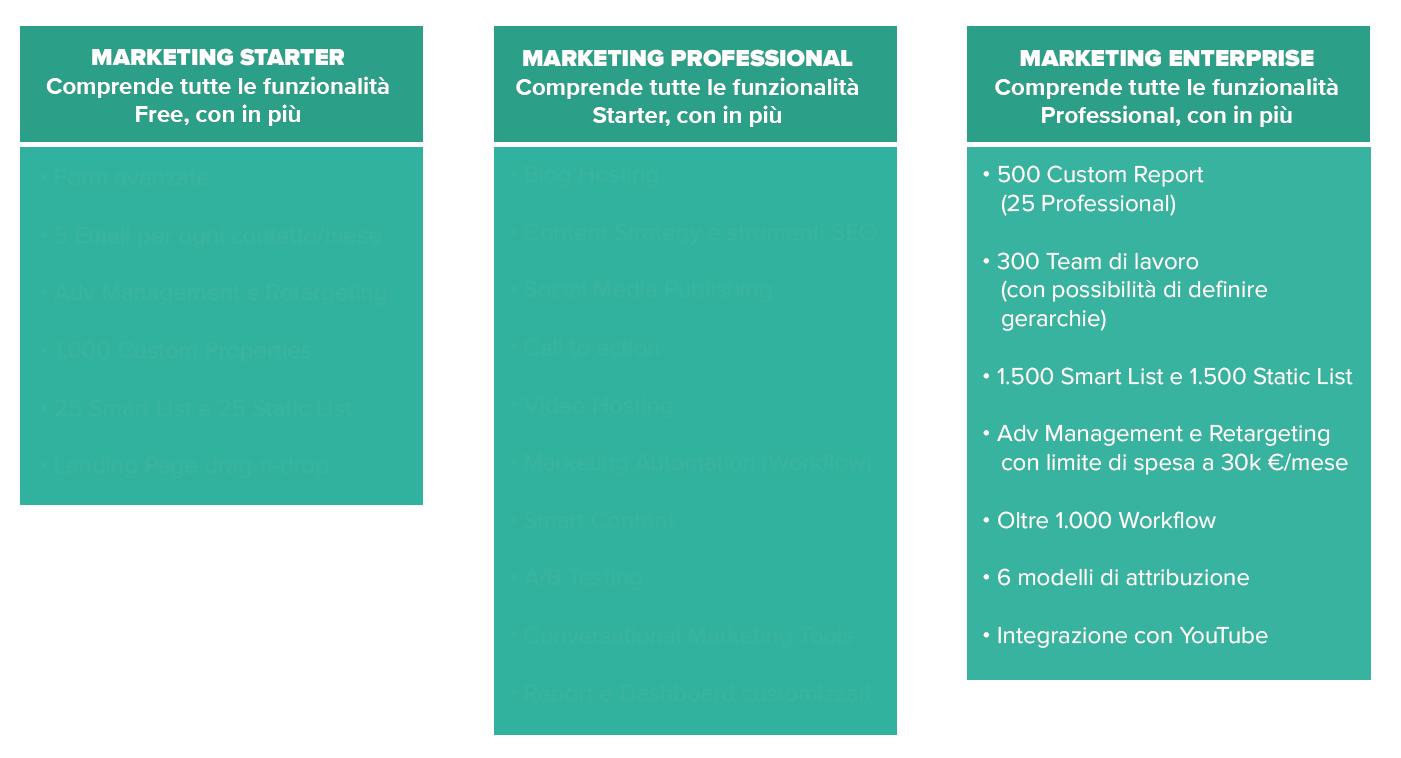 tabella_articolo_marketing_hub_desk