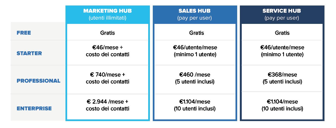 tabella_articolo_pricing_hubspot_Tavola disegno 1