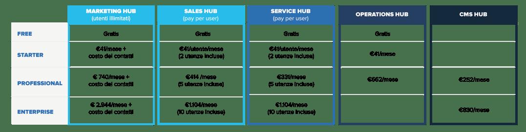 tabella_articolo_pricing_hubspot_desk