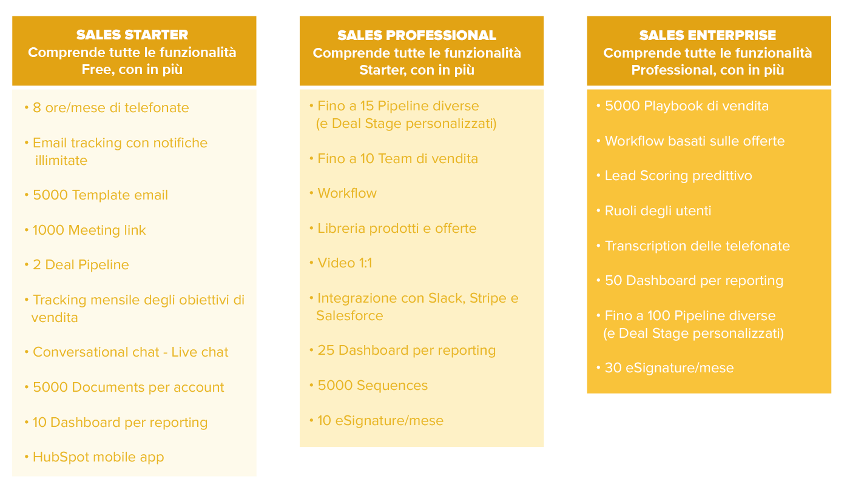 tabella_articolo_sales_hub_desk-1