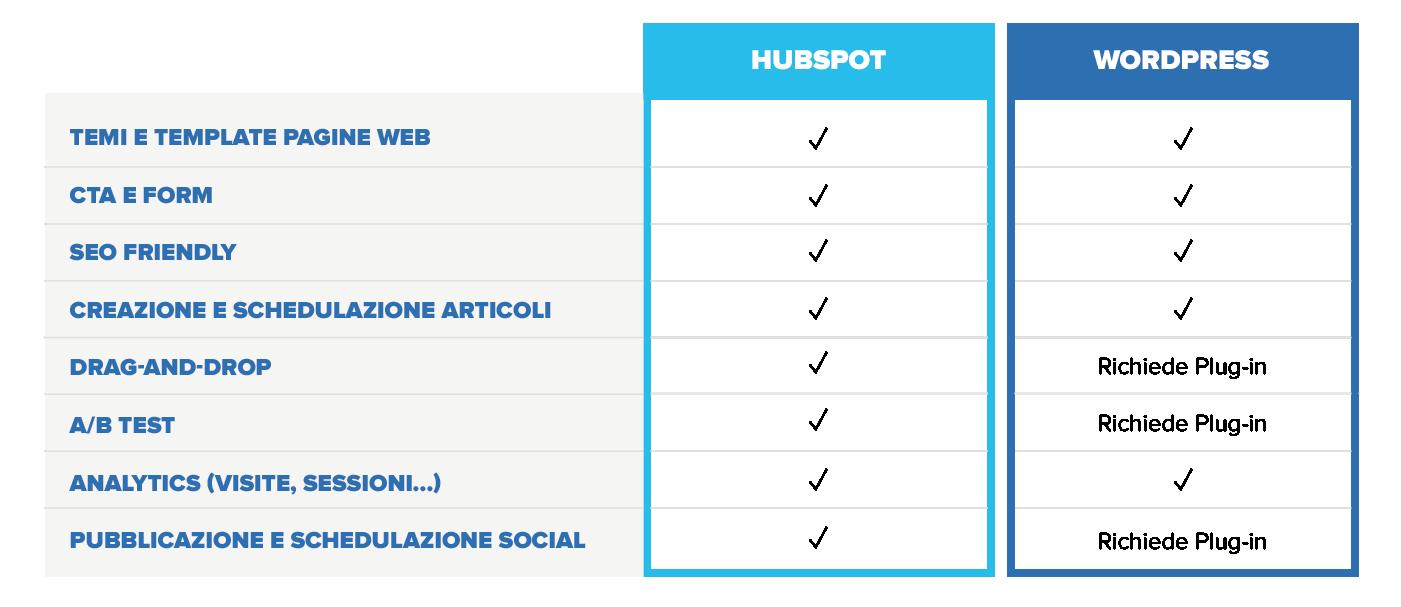 tabella_articolo_wordpress_hubspot_desk