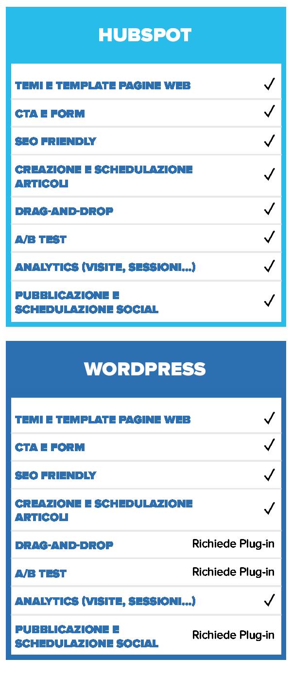 tabella_articolo_wordpress_hubspot_mobile